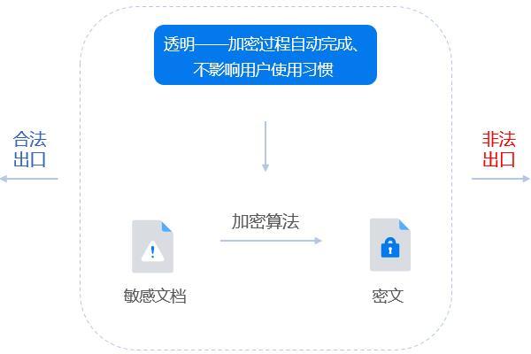 Ping32文档加密